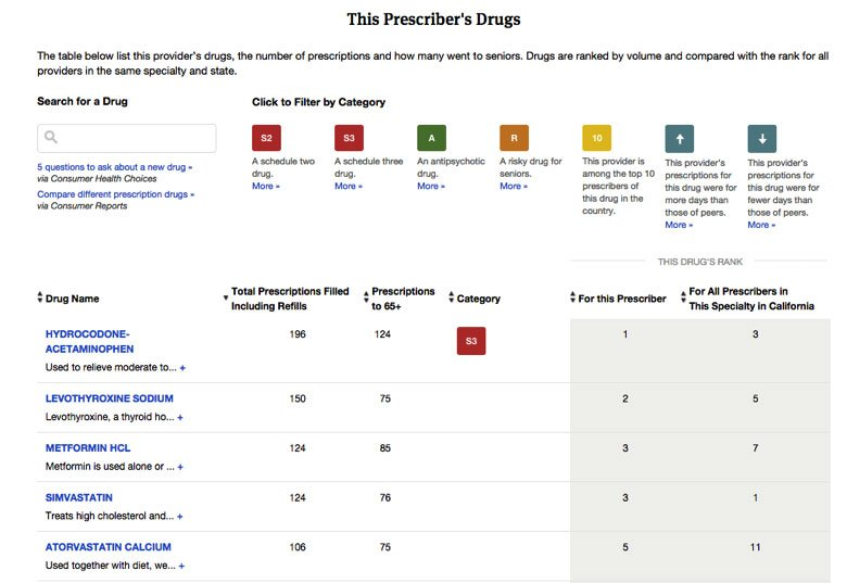 Using Prescriber Checkup: A Quick Guide — ProPublica