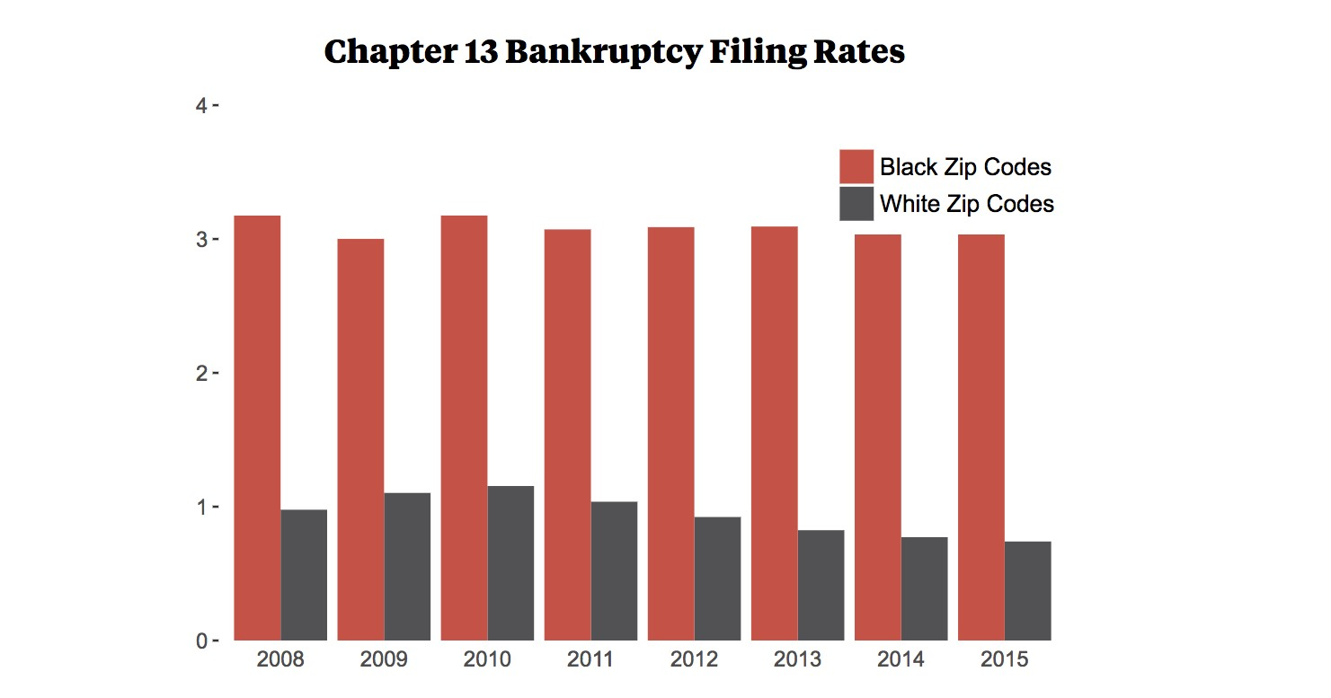 data analysis: bankruptcy and race in america | propublica